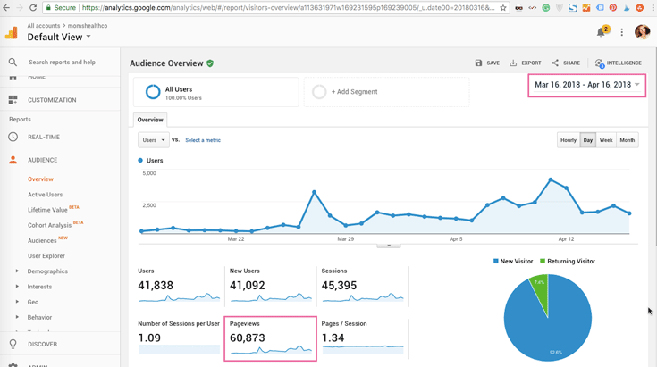 pageviews analytics anastasia