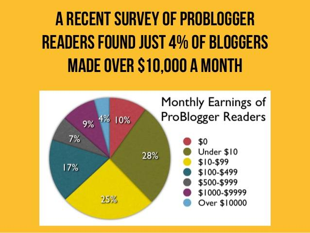 can-you-make-money-blogging