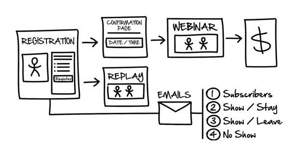 webinar funnel sketch