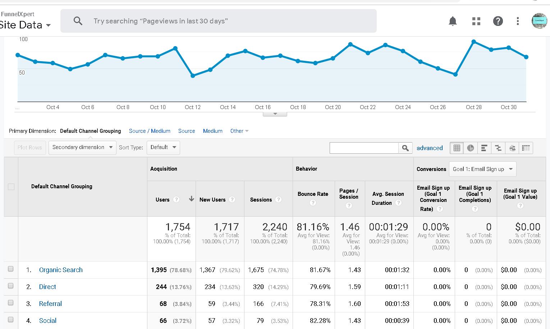 Analytics traffic nov 1 2019