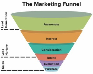 marketing funnel diagram
