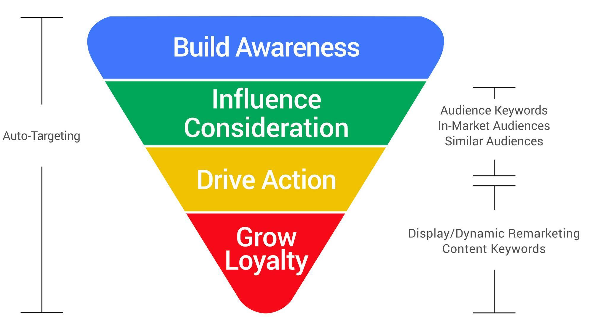 Sales funnel triangle