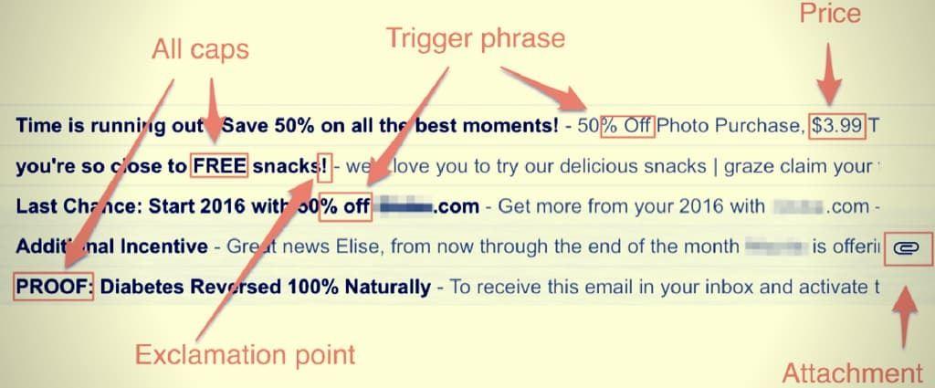 spam trigger words