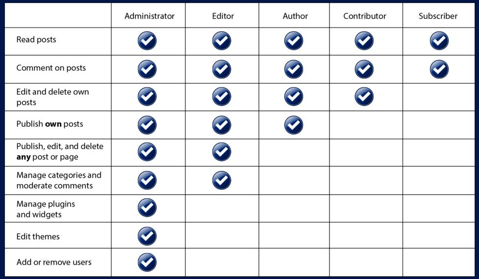 User-Roles-in-WordPress
