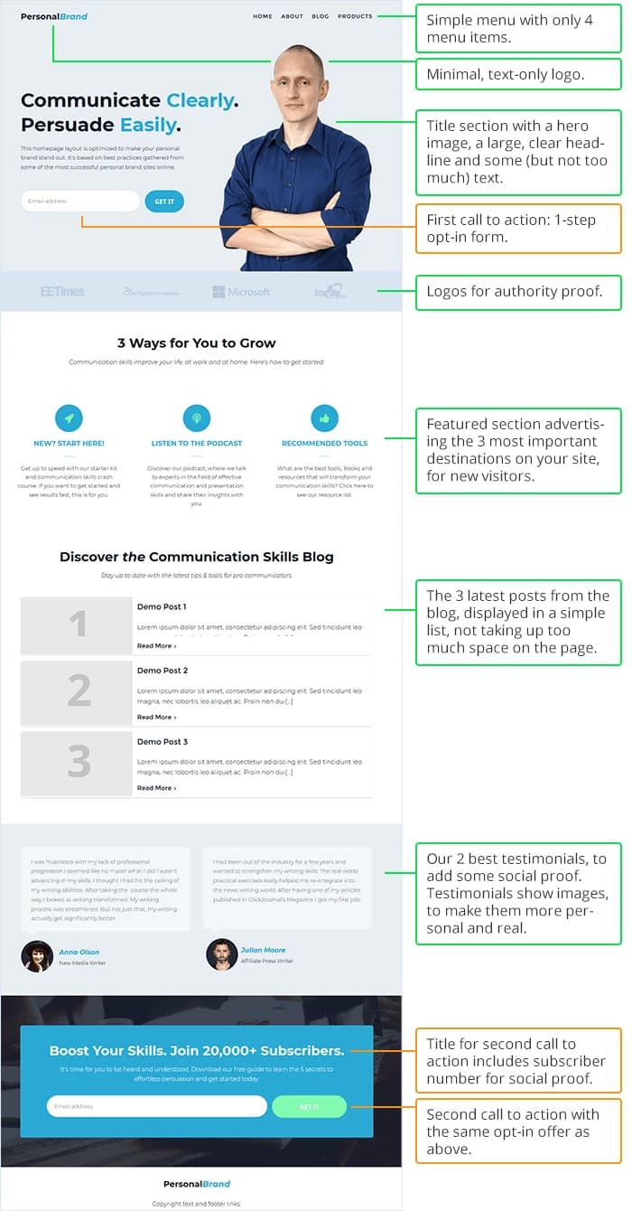 personal branding ideal homepage annotated